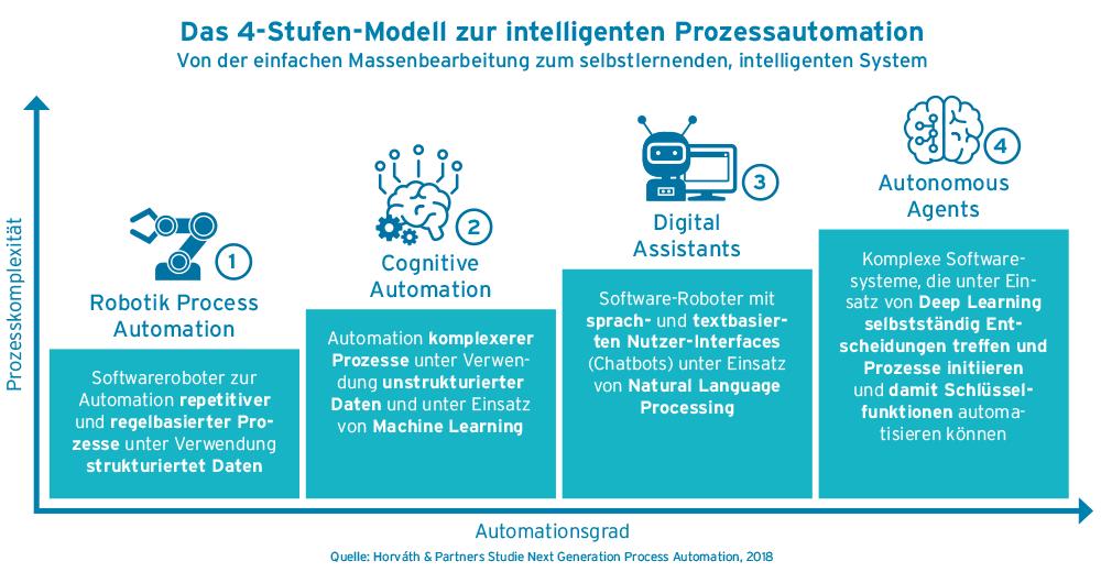 4-Stufen-Modell zur intelligenten Prozess-Automatisierung