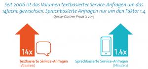 Textbasierte Serviceanfragen an Unternehmen sind seit 2006 um das 14-fache gestiegen.