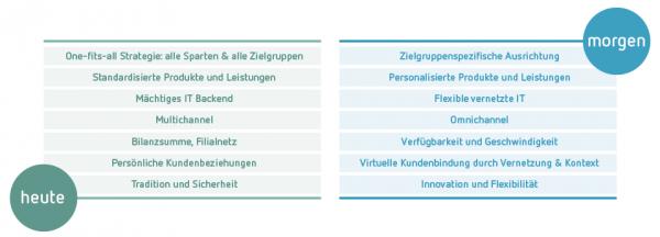 Kundenservice Strategie im Digitalen Wandel