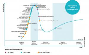 Gartner Hype Cycle Technologies 2016: Technologietrends 2016