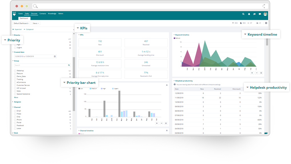 ThinkOwl delivers comprehensive KPIs and key analytics