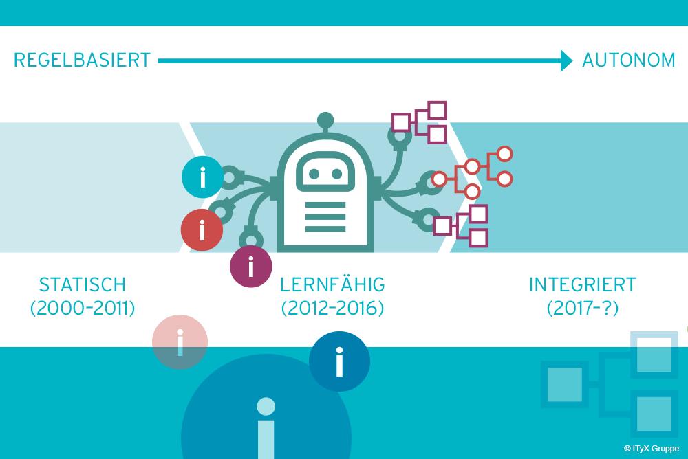 Chatbots im Kundenservice: Wie sie den größten Nutzen bringen