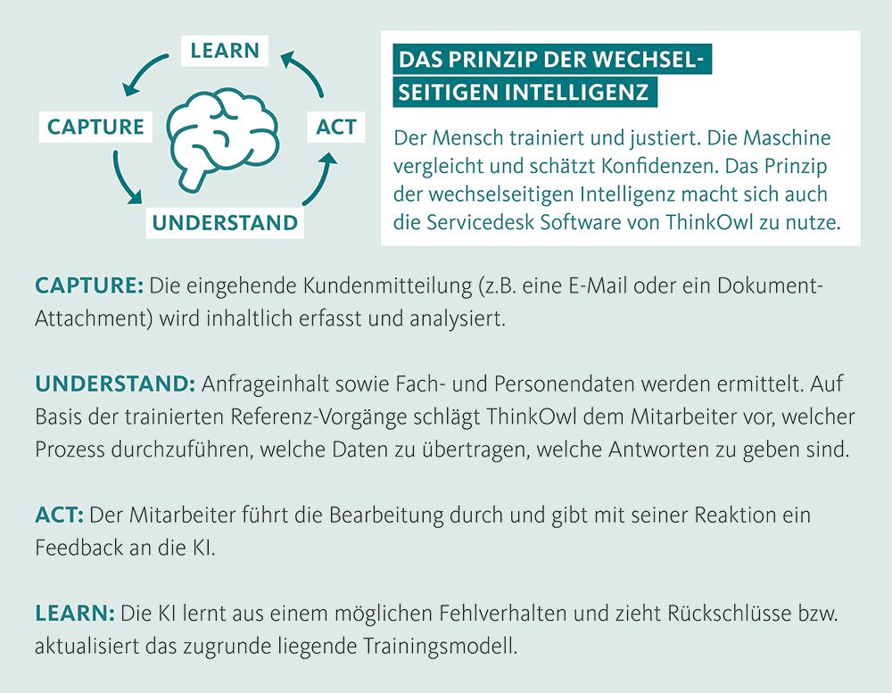 Mensch-Maschine Zusammenarbeit: Prinzip wechselseitiger Intelligenz